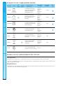 Danby DDW1802BL Instruction manual - Page 5